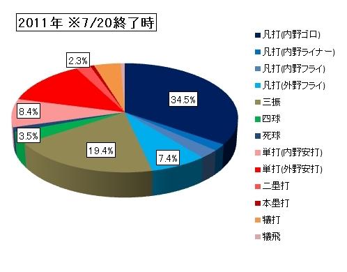 20110721DATA4.jpg
